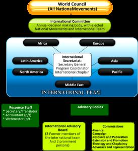 IYCS_JECI_Organization_Structure